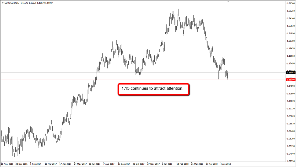 Forex Trading: La Strategia Price Action
